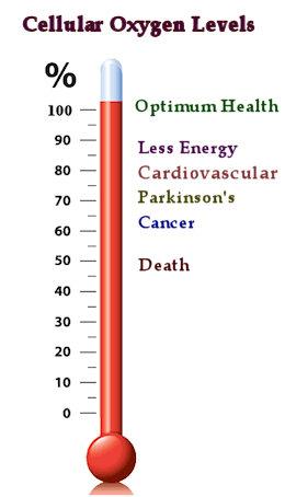 cellular_oxygen_levels