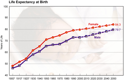 Life expectancy - Wikipedia
